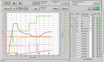 Measure / control software